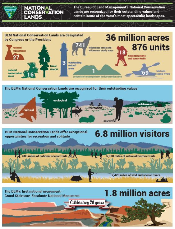 BLM National Conservation Lands infographic