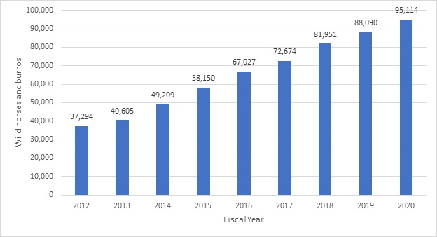 National Wild Horse and Burro Population Estimates, Fiscal Years 2012-2020