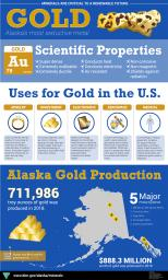 Alaska Gold Infographic with scientific properties, uses, and production in Alaska