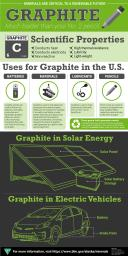 Alaska Graphite Infographic with scientific properties, uses, and where it is found in solar panels and electric cars