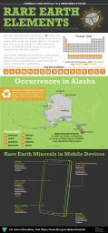 Alaska Rare Earth Elements Infographic with scientific properties, uses in mobile devices, and occurrences in Alaska