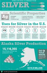 Alaska Silver Infographic with scientific properties, uses, and production in Alaska
