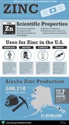 Alaska Zinc Infographic with scientific properties, uses, and production in Alaska