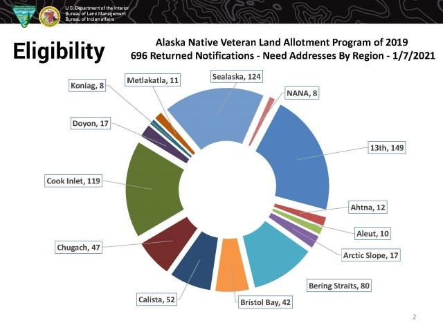 Pie chart depicting regions of origin for veterans missing addresses